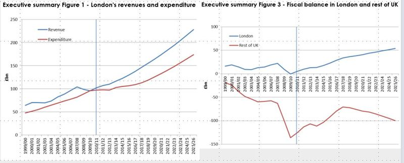 Londons revenues and expenditure and fiscal balance