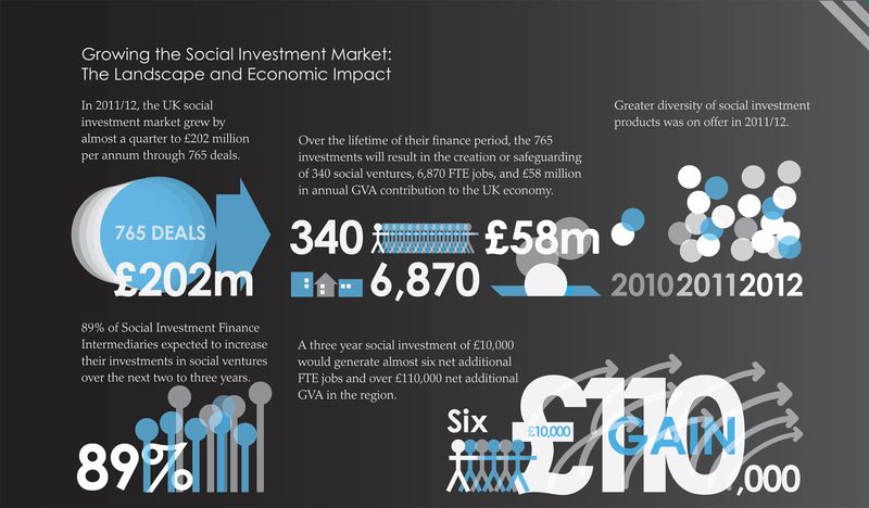 Growing Social Infographic