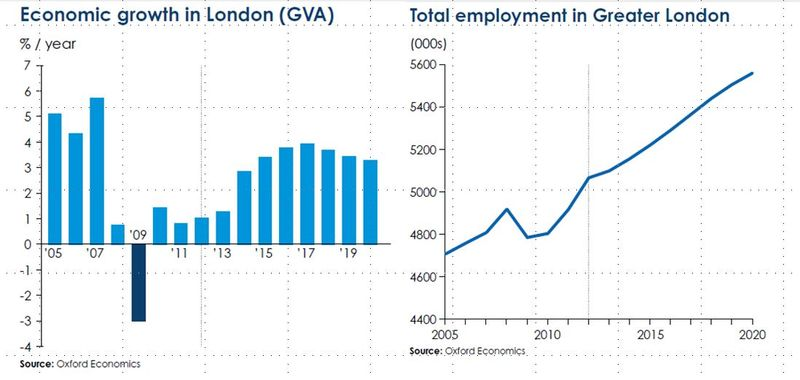 Economic growth in London