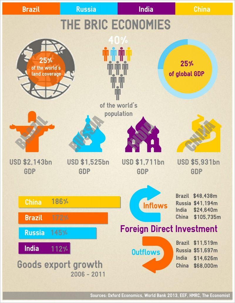 BRIC Economies Infographic