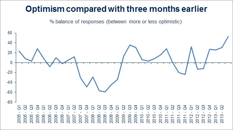 Optimism compared with three months earlier