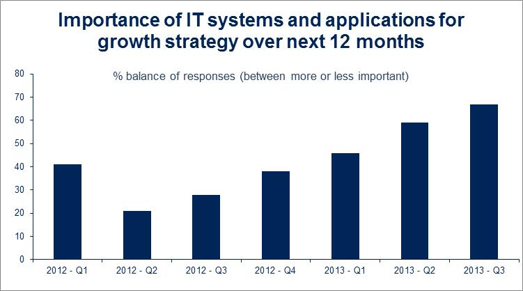 Importance of IT systems and applications for growth strategy