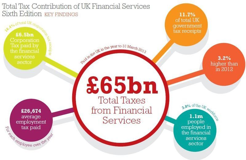 Total tax contribution of UK financial services - sixth edition