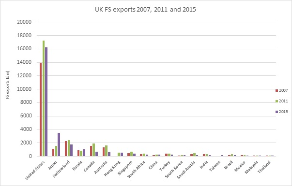 UK FS exports 2007,2011 and 2015