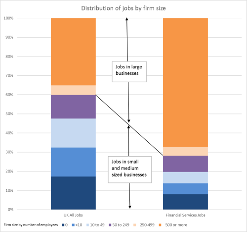 Distribution of jobs by firm size