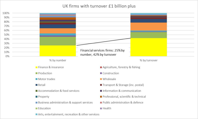 UK firms with turnover £1 billion plus