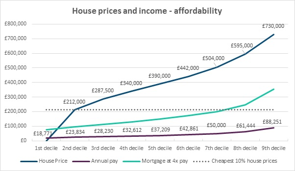 House prices and income - affordability