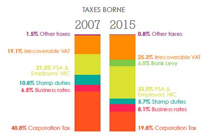 Total tax