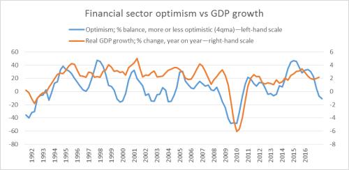 FSoptimism - oct16