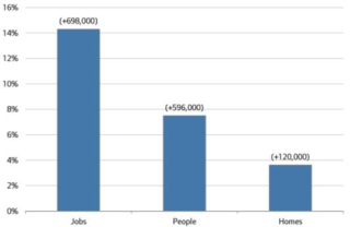 Percentage change in number of jobs, people and homes in London, 2009-14