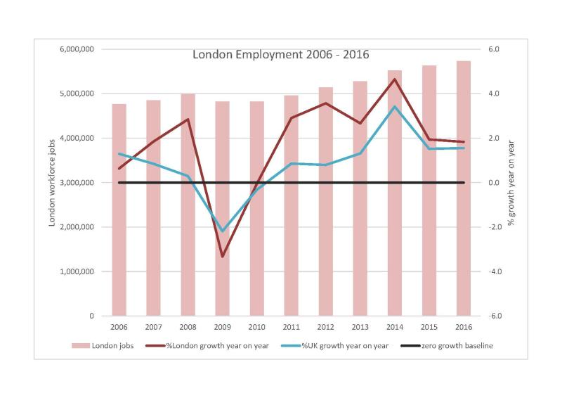 London employment 2006 - 2016
