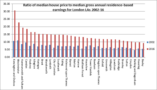 Ratio of median house price to median gross annual residence-based earnings for London LAs 2002-16