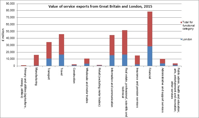 Value of service exports from Great Britain and London 2015