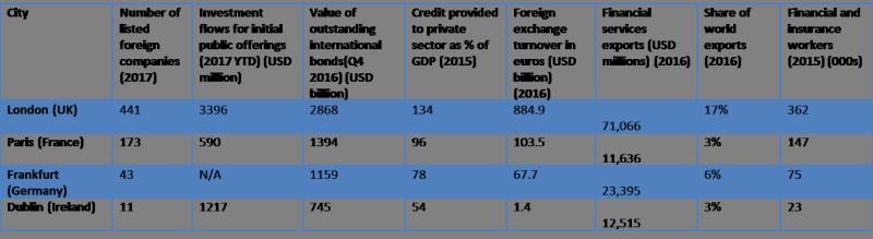 European_financial_centres
