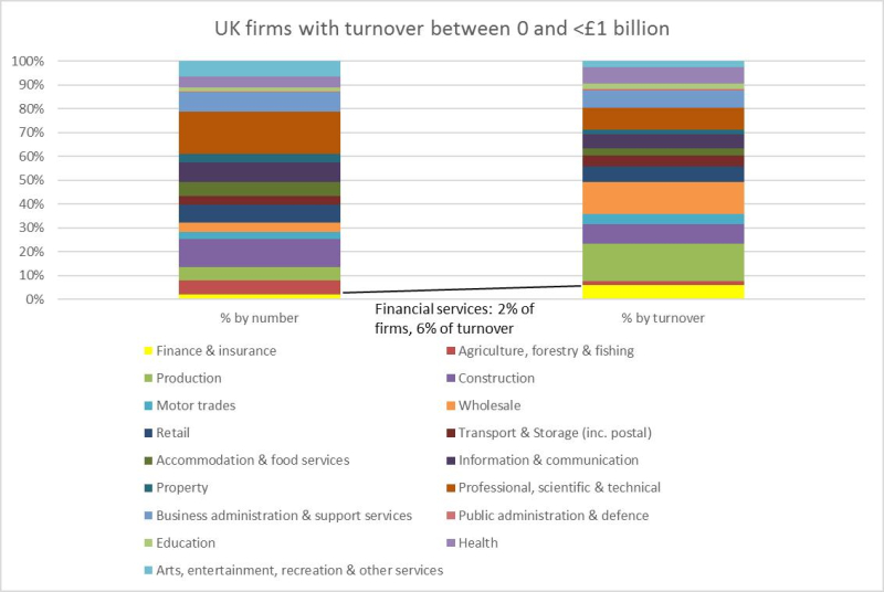 UK firms with turnover between 0 and £1 billion