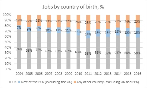 Jobs by country of birth %