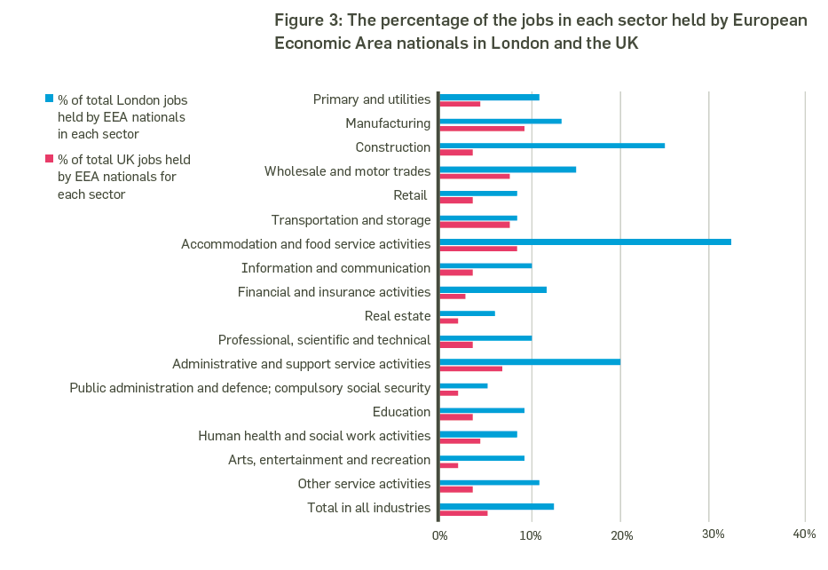 Of Jobs Held By Eea Nationals