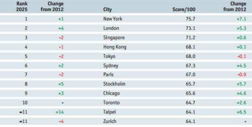 Economist Intelligence Unit Hotspots 2025, 2013