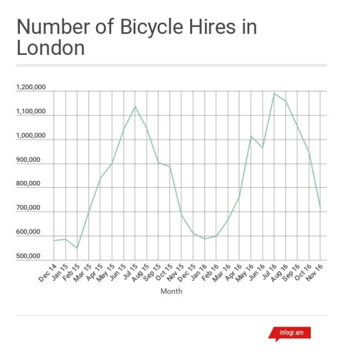 Number of Bicycle Hires in London