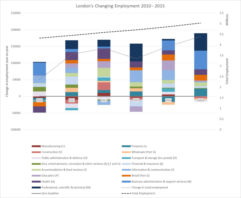London's Changing Employment 2010-2015