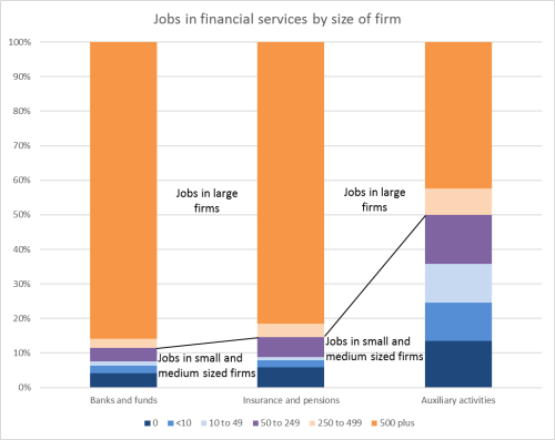 Jobs in financial services by size of firm
