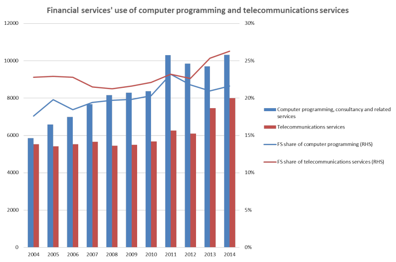 Financial services' use of computer programming and telecommunications services