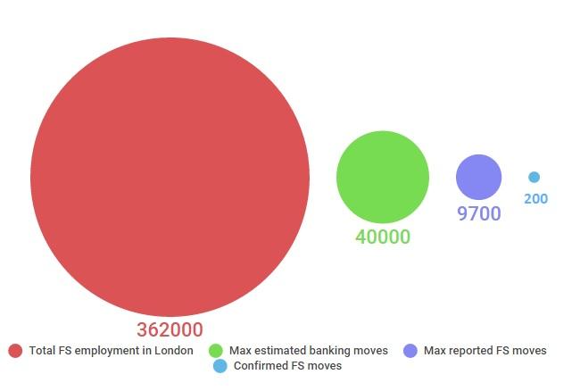 Financial services employment