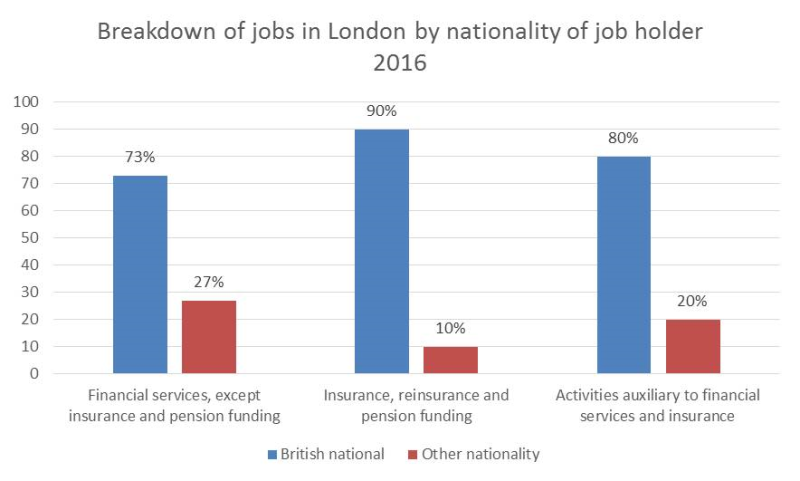 Breakdown of jobs in London by nationality of job holder 2016