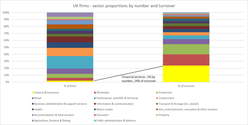 UK firms - sector proportions by number and turnover