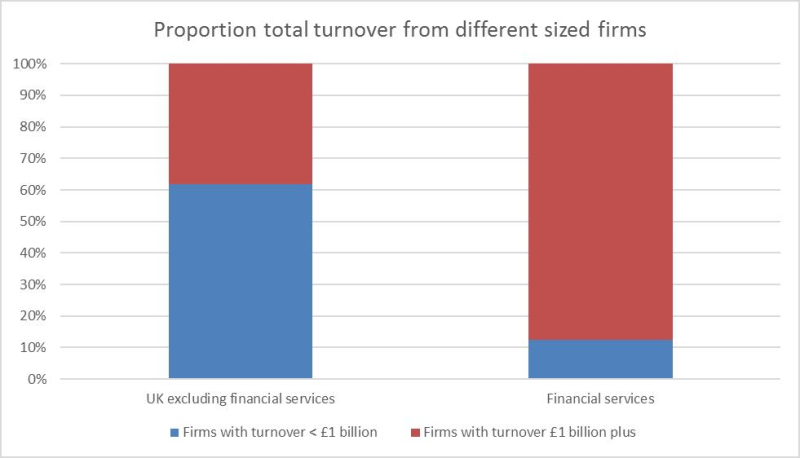 Proportion total turnover from different sized firms