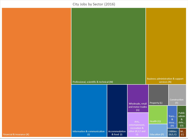 City Jobs by Sector