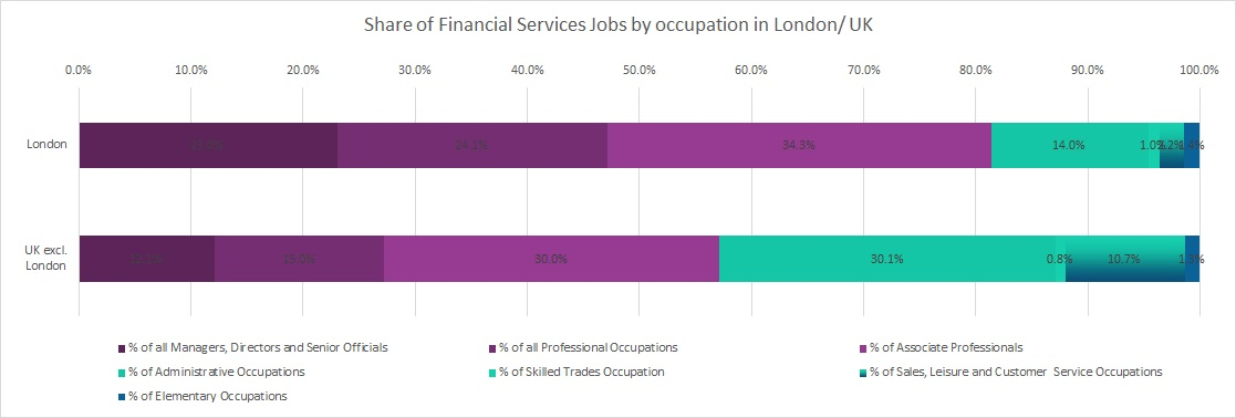 Share Of Financial Services Jobs By Occupation In London UK