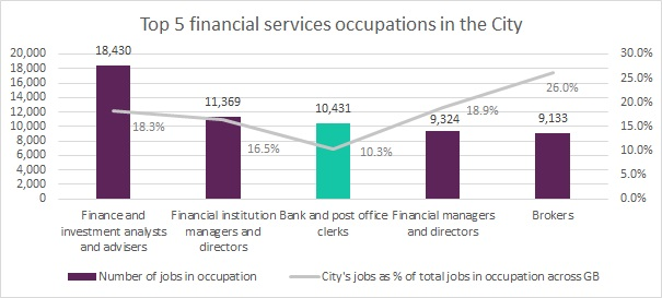 Top 5 financial services occupations in the City