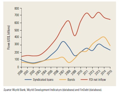 World Bank  World Development Indicators and FinDebt