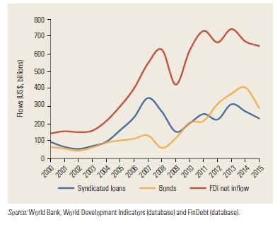 World Bank  World Development Indicators and FinDebt
