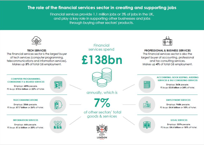 The role of the financial services sector in creating and supporting jobs