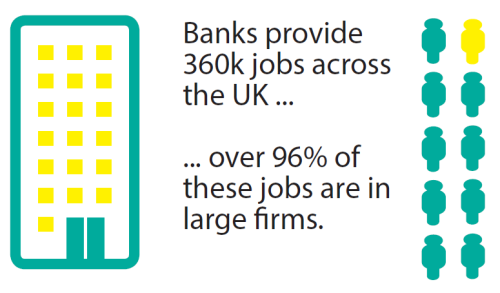 Banks provide 360K jobs across the UK